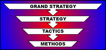 Strategy diagram